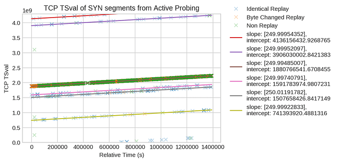 TCP TSval of SYN Segments from Probers
