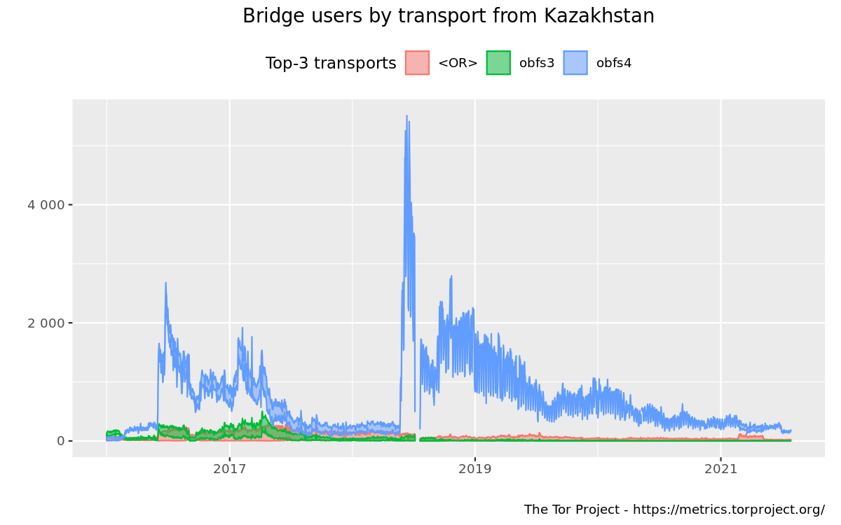 userstats-bridge-combined-kz-2016-01-01-2021-07-30