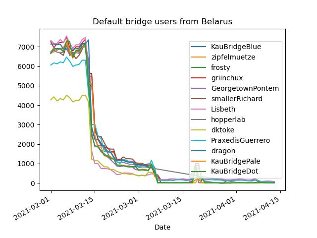 Default bridge users in February