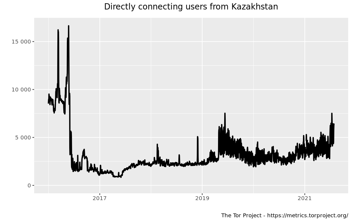 userstats-relay-country-kz-2016-01-01-2021-07-30-off