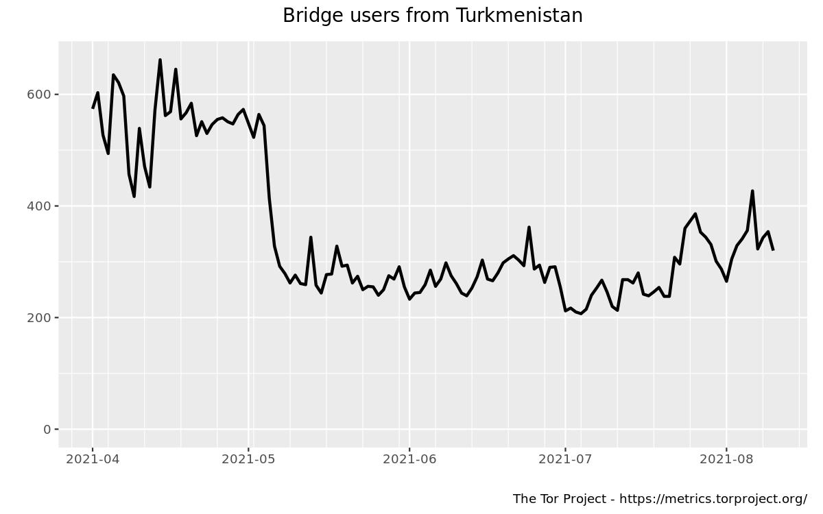 userstats-bridge-country-tm-2021-04-01-2021-08-12
