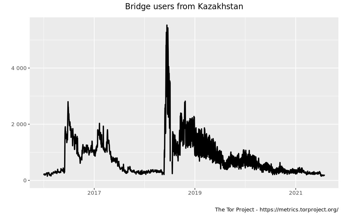 userstats-bridge-country-kz-2016-01-01-2021-07-30